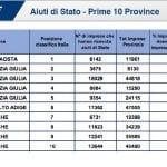 Il report del Cribis, il Fvg la seconda regione in Italia ad aver ricevuto più aiuti dallo Stato