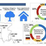 Zona bianca e ripresa del turismo, una scommessa che in Fvg vale 4 miliardi