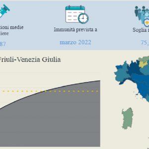 """L'immunità di gregge in Fvg da marzo 2022, l'Italia ci arriverà un mese prima: """"Ma c'è confusione sui dati"""""""